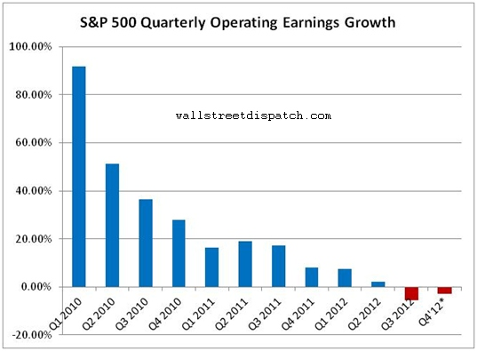 Quarterly-Earnings-Growth