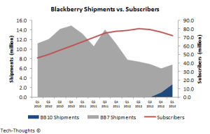 Blackberry Sunscriber Growth