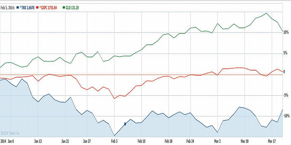 Gold -10 year Treasuries-Stocks
